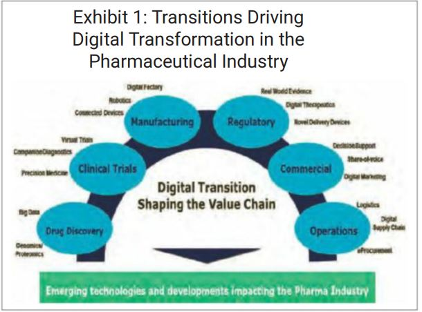 Digital Transformation Of The Pharmaceutical Industry