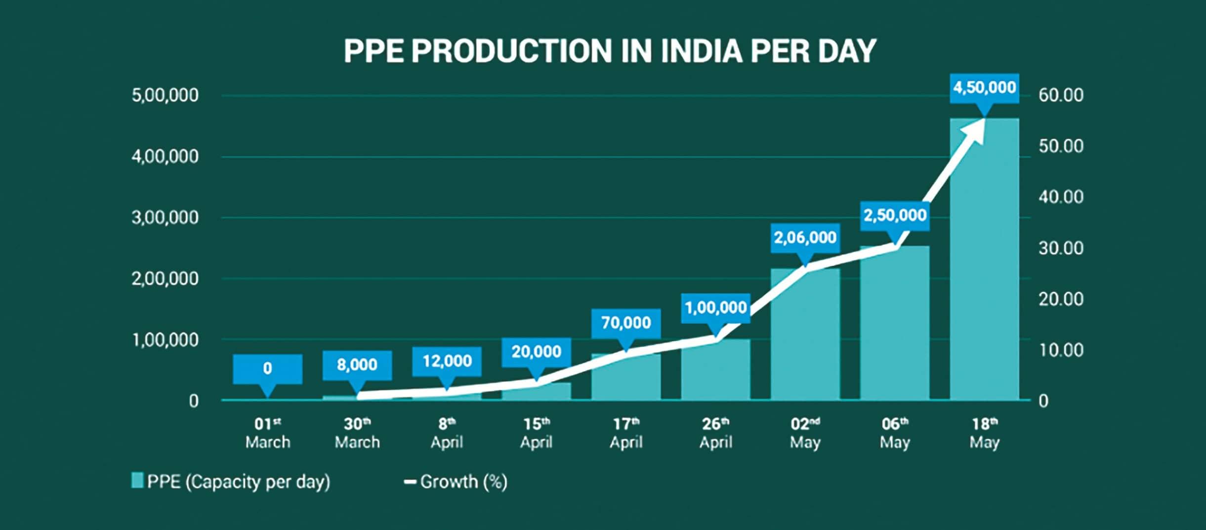 INDIA INCHING TO BE GLOBAL PPE HUB