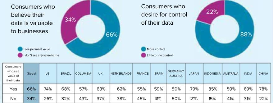 Consumers like their data being used to improve CX