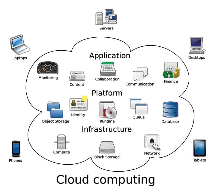 The Benefits And Challenges Of The Internet As A Service For Cloud Computing