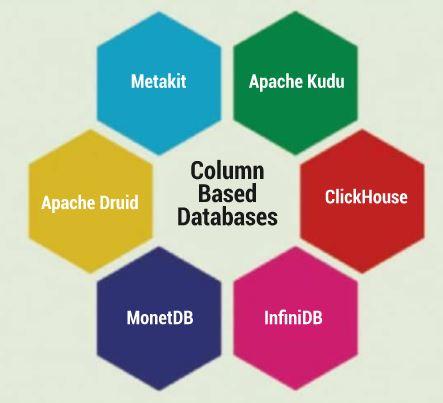 Monet DB - The Column-Store Pioneer