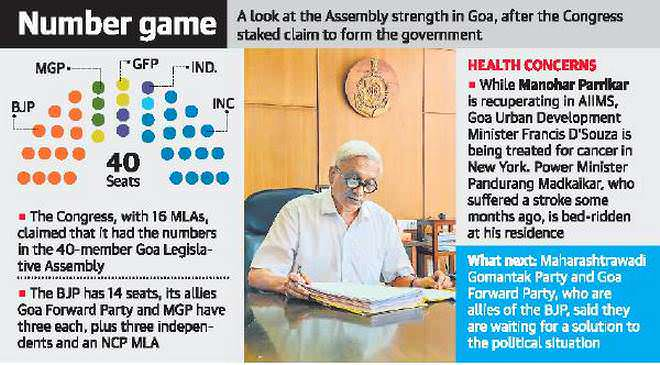 Cong. Stakes Claim In Goa As BJP Looks To Replace Parrikar