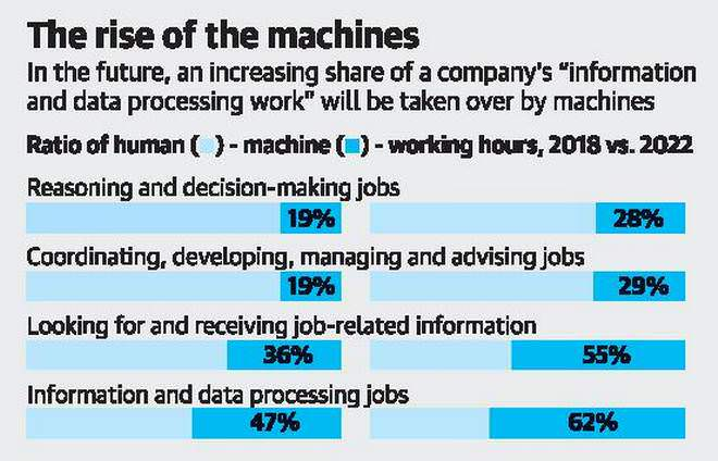'Machines Will Rule Workplace By 2025'