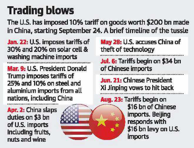 U.S.,ChinaStepUpTrade War,SlapTit-for-TatTariffs