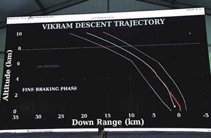 Chandrayaan-2 Orbiter Spots Lander On Moon