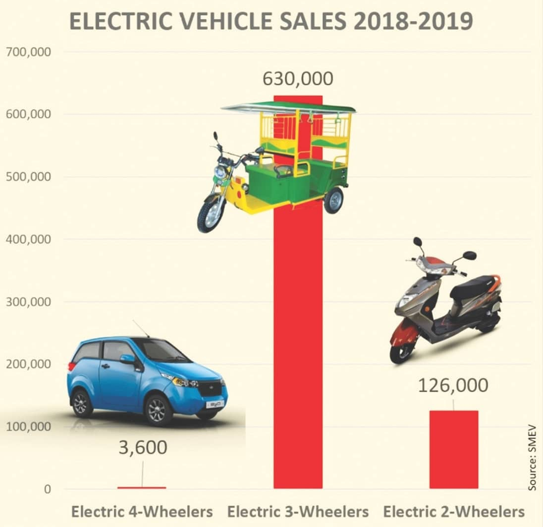 5 Reasons Why India Won't See Many Electric Cars Until 2025