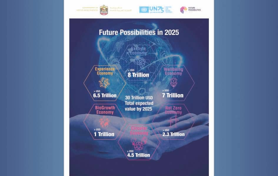 UAE Government, UN75 Launch 'Future Possibilities Report 2020'