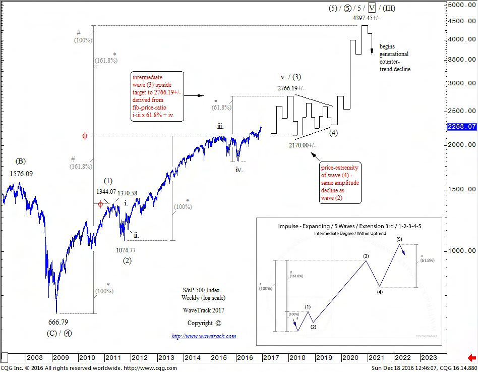 Elliott Wave Forecasts – 2017 Highlights From 3-Part Video Series