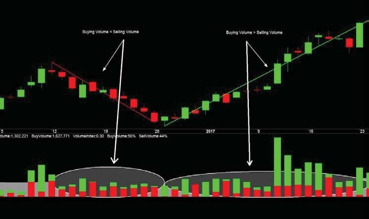 Price Volume Breakout: Excellent Strategy To Make Money!