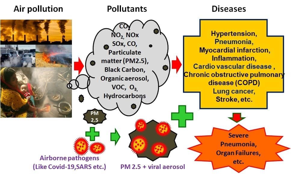 Indoor air Quality: A safety measure of airborne diseases in rural area
