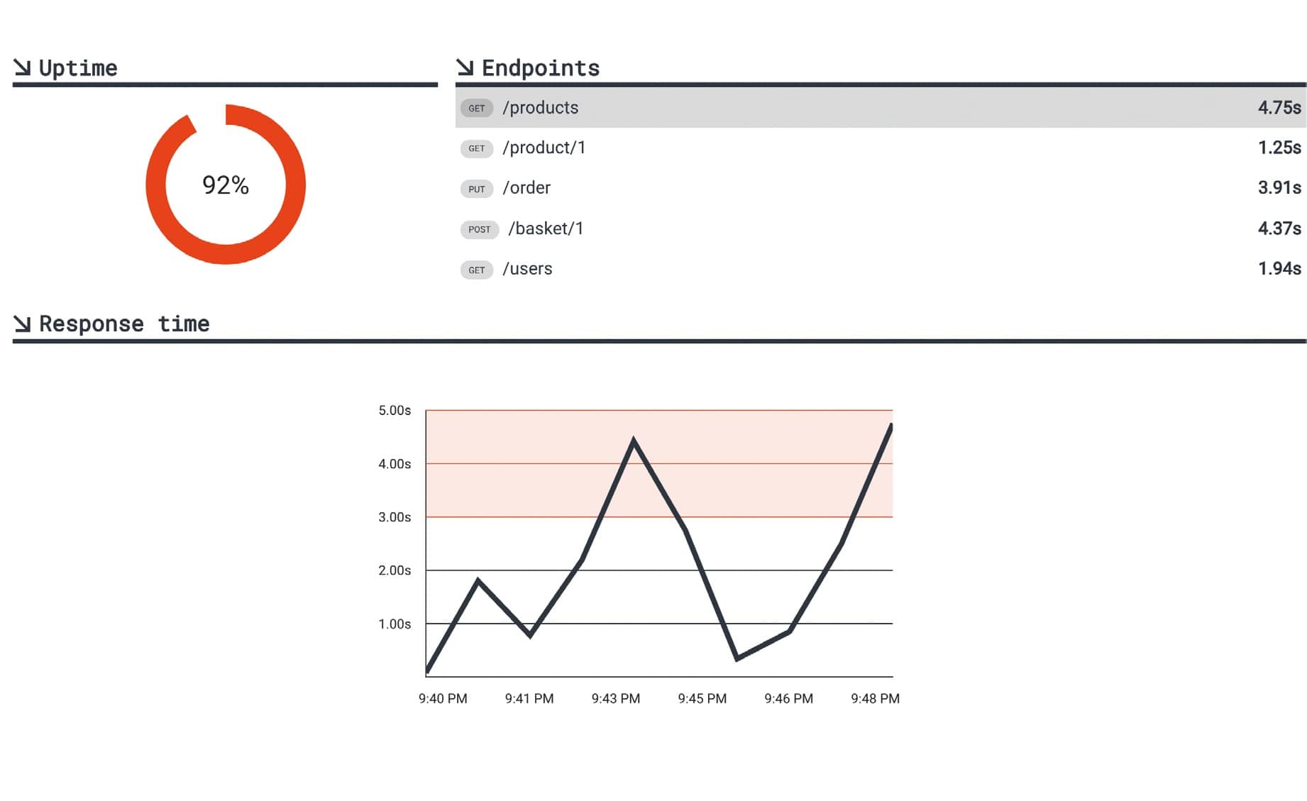 GENERATE DYNAMIC CHARTS WITH VICTORY