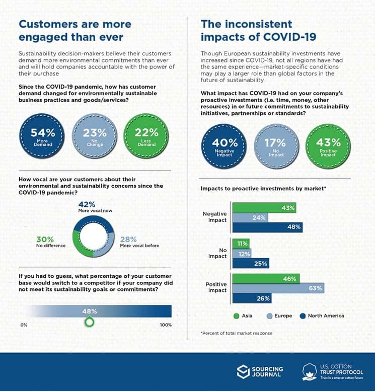Survey: More than half of sustainability leaders believe that consumer demand for environmental action has grown during COVID-19, and many think they may lose customers if they don't meet commitments