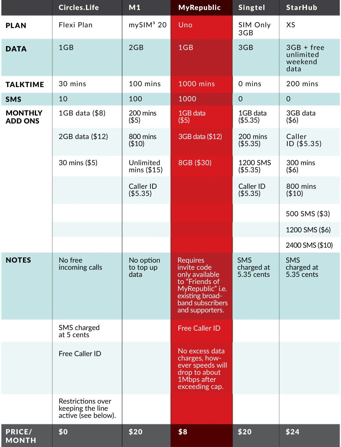 What's The Best Sim-only, No Contract Plan In Singapore?