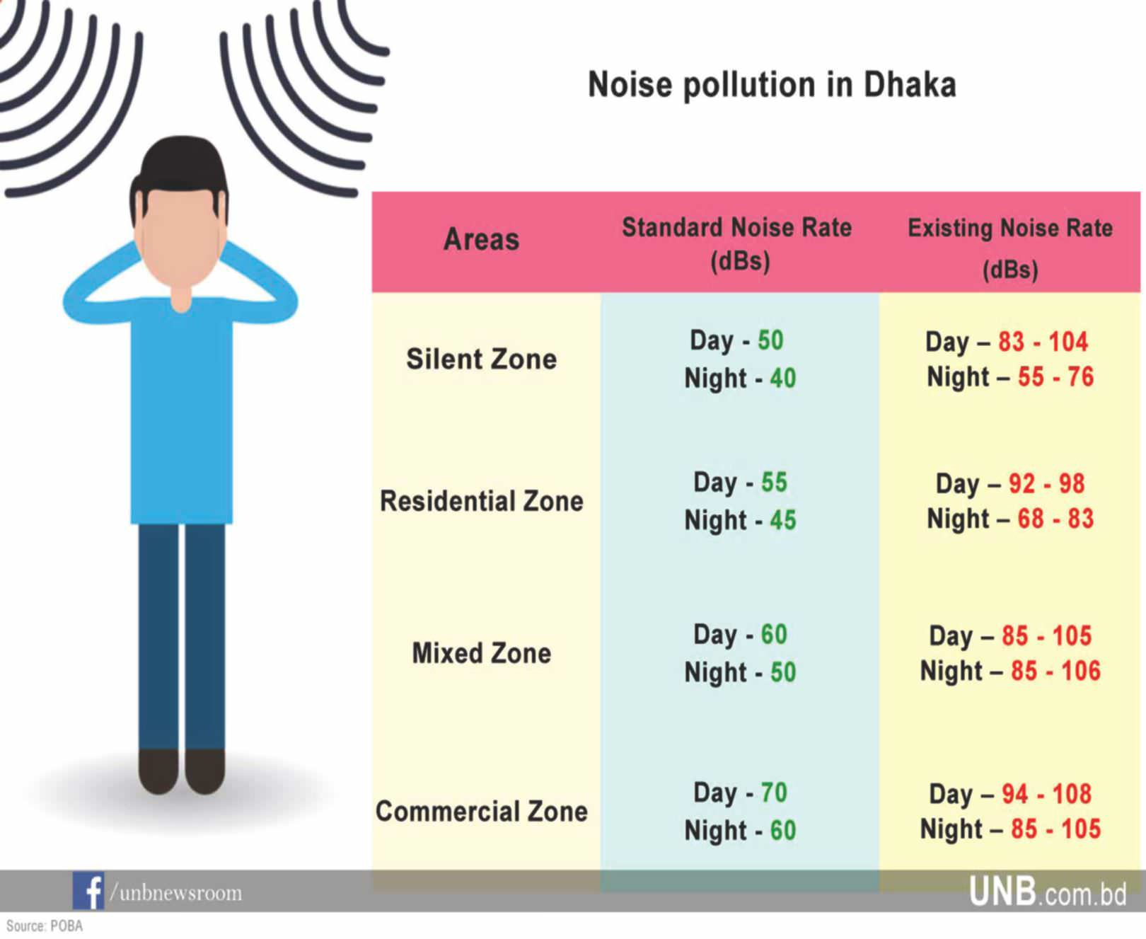 Dhaka's Noise Level Too High To Tolerate